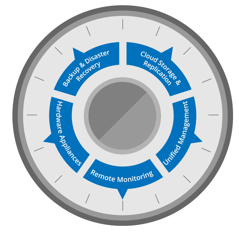 Backup & Disaster Recovery Wheel